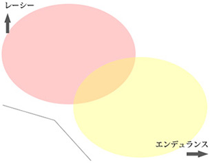 各モデルの概念図